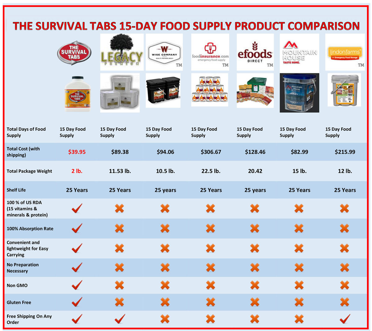 Survival-Tabs-Product-Comparison-10-27-14